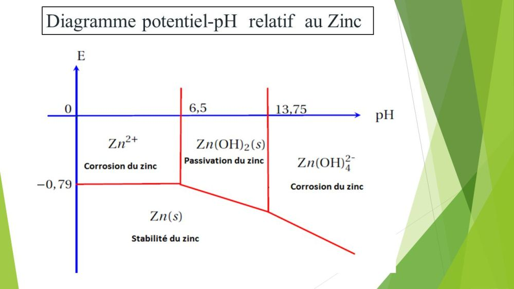 medium resolution of 40 diagramme potentiel ph relatif au zinc