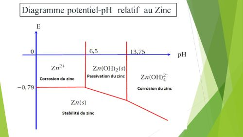 small resolution of 40 diagramme potentiel ph relatif au zinc