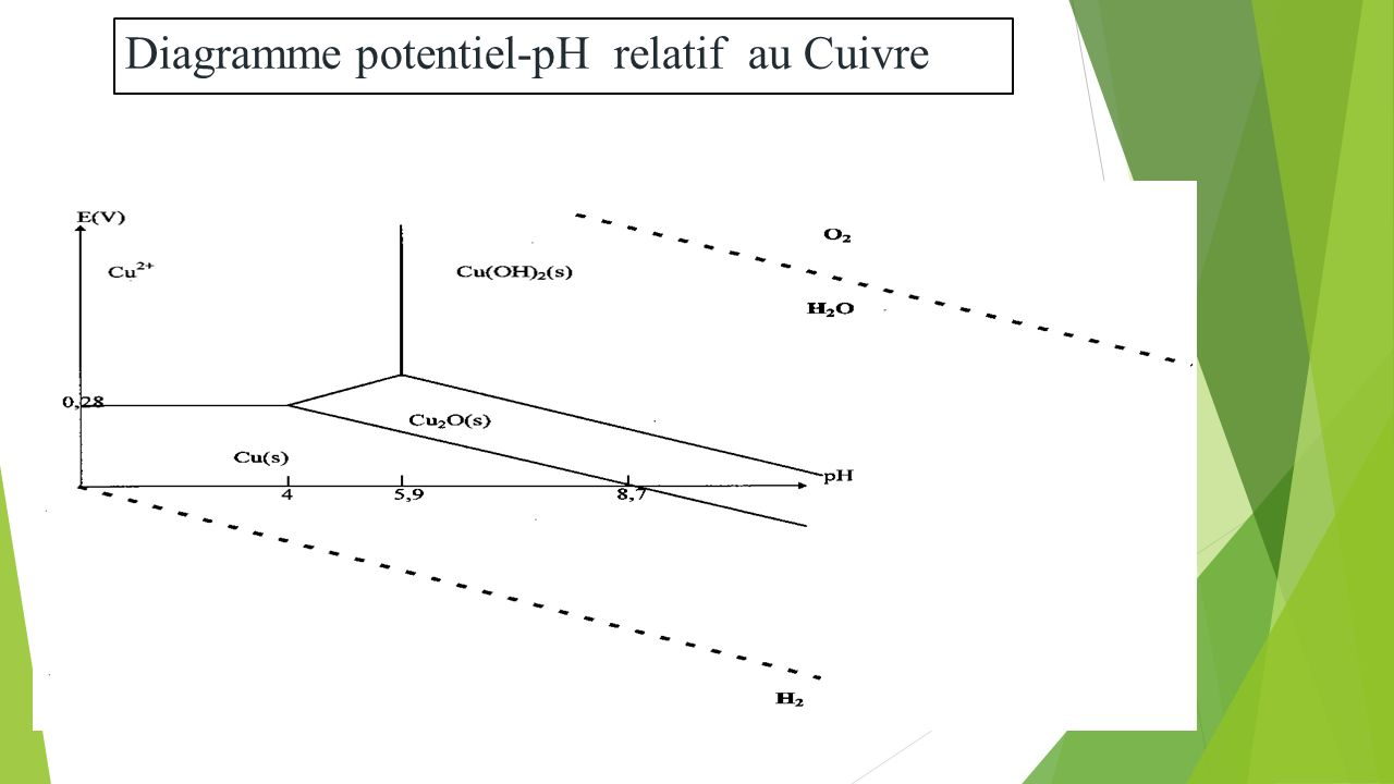 hight resolution of 56 diagramme potentiel ph relatif au cuivre