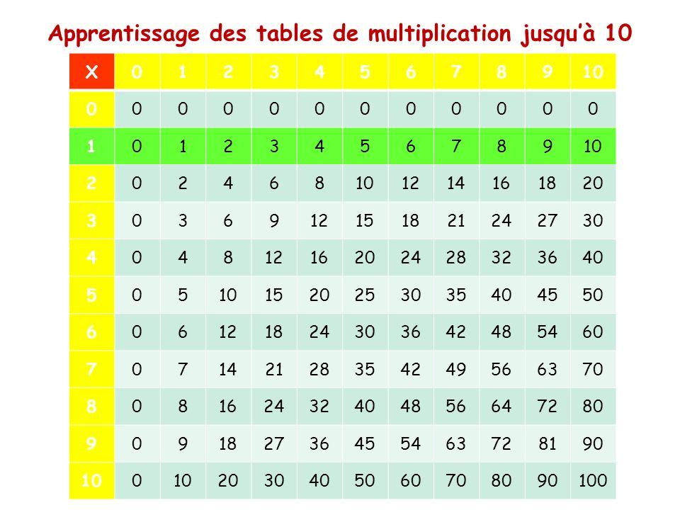 les tables de multiplication ppt