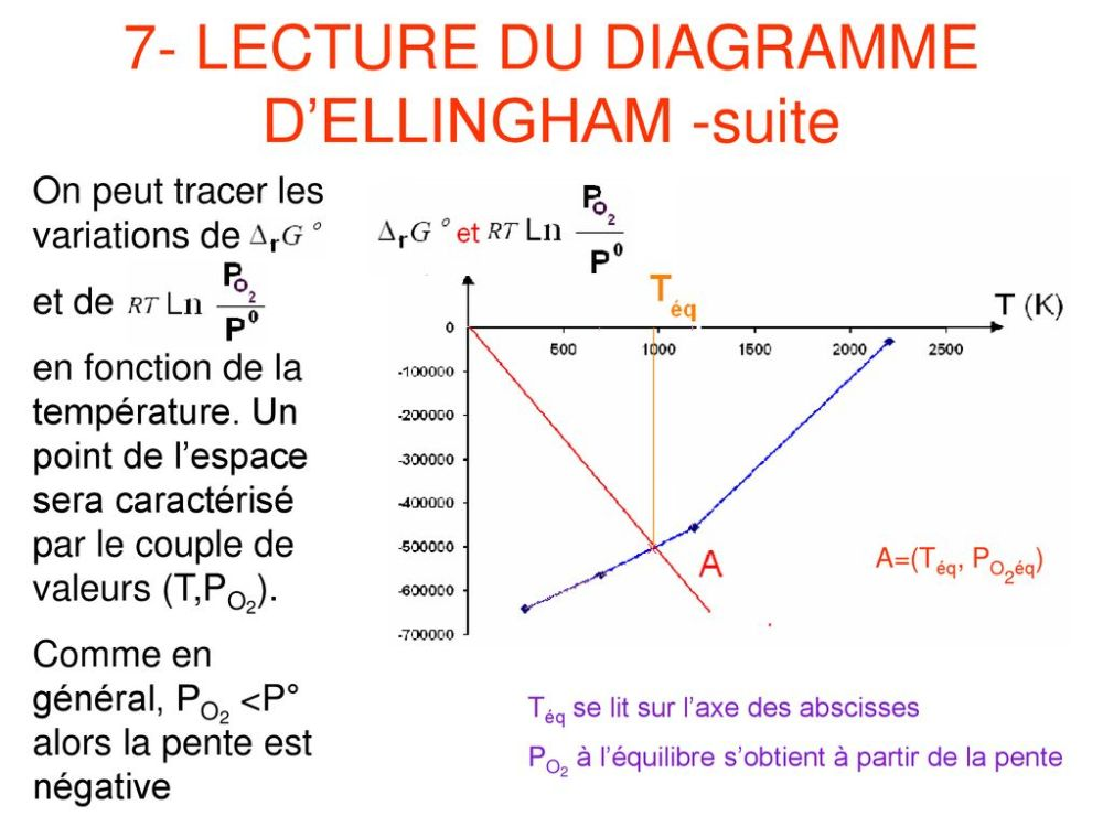 medium resolution of 7 lecture du diagramme d ellingham suite