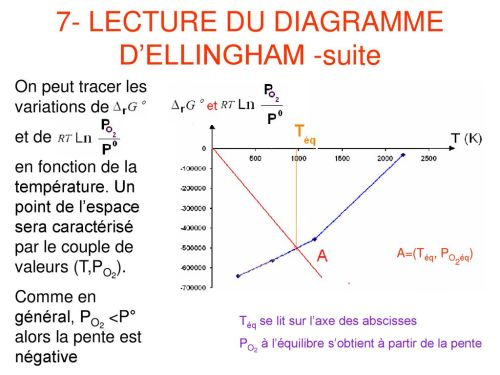 small resolution of 7 lecture du diagramme d ellingham suite