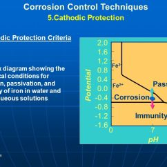 Pourbaix Diagram Fe Smc Central Heating Programmer Wiring Corrosion & Cathodic Protection - Ppt Télécharger