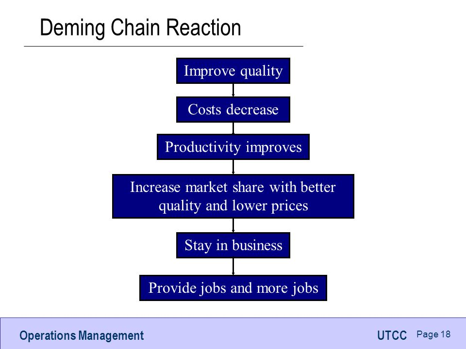 deming chain reaction diagram stop start station wiring diagrams production planning and control 8 ppt ดาวน โหลด 18