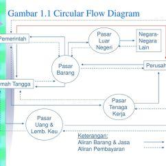 The Circular Flow Diagram Is A 2016 Nissan Frontier Radio Wiring Pengantar Ekonomi Makro Ppt Download