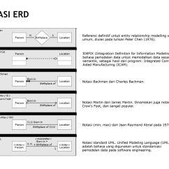 Entity Relationship Diagram Visual Paradigm Two Pickups Wiring Pengertian Basis Data Menurut James Martin Ppt Download