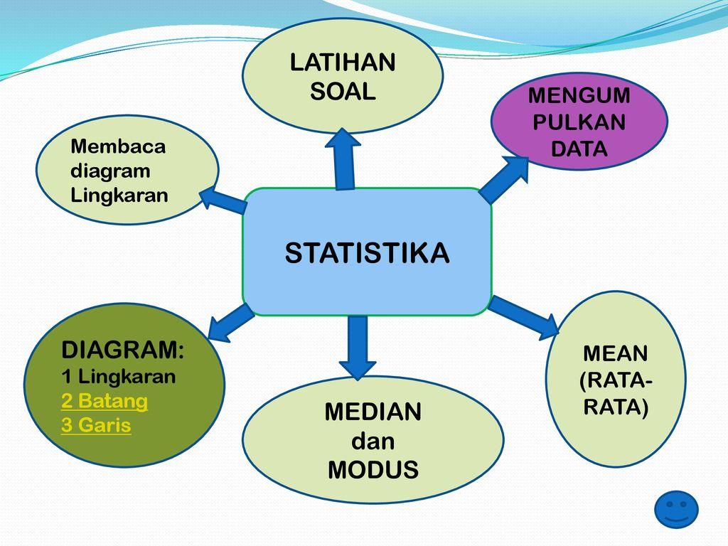 Diagram garis adalah penyajian data dalam bentuk garis, tinggi simbol menunjukkan frekuensi d. Statistika Latihan Soal Diagram Median Dan Modus Mengumpulkan Data Ppt Download