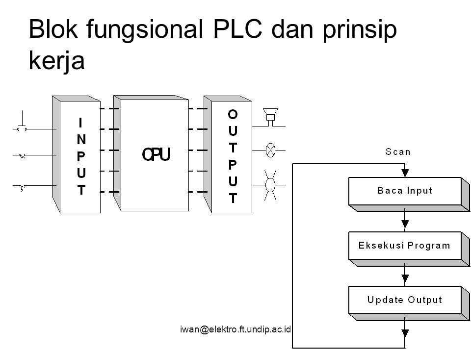 Iwan Setiawan ST., MT. Part 1: INTRODUCTION TO PLC Iwan