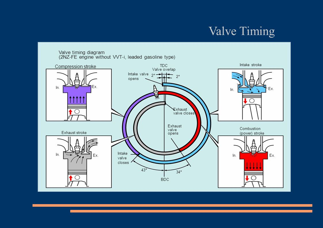 valve timing diagram for 4 stroke diesel engine 300ex wiring 2nz fe without