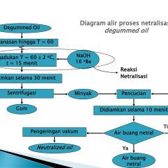Diagram For 5 Gum Wiring A Car Trailer Plug Proses Konversi Kimiawi Biologi Fisik Yang
