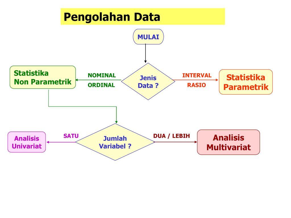 Analisis univariat untuk tujuan inferensial. Pengantar Statistika Lanjutan Ppt Download