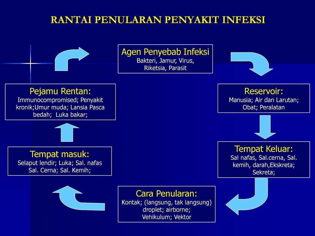 RSUP dr Hasan Sadikin Bandung - ppt download
