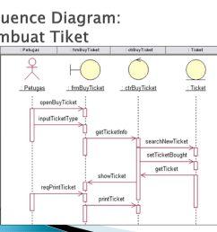 4 sequence diagram membuat tiket [ 1024 x 768 Pixel ]