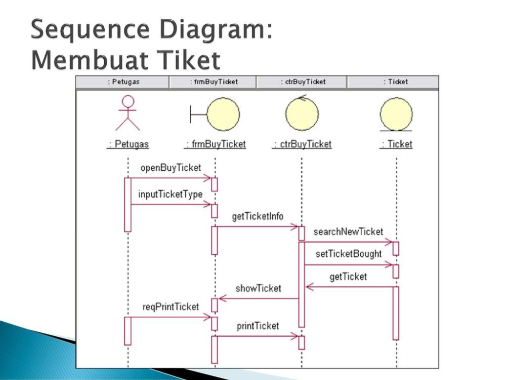 medium resolution of 4 sequence diagram membuat tiket