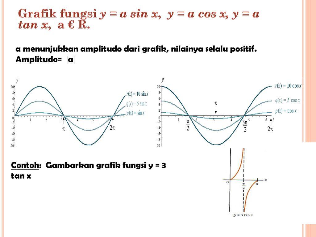 Grafik y = cosec x : Grafik Fungsi Trigonometri Ppt Download