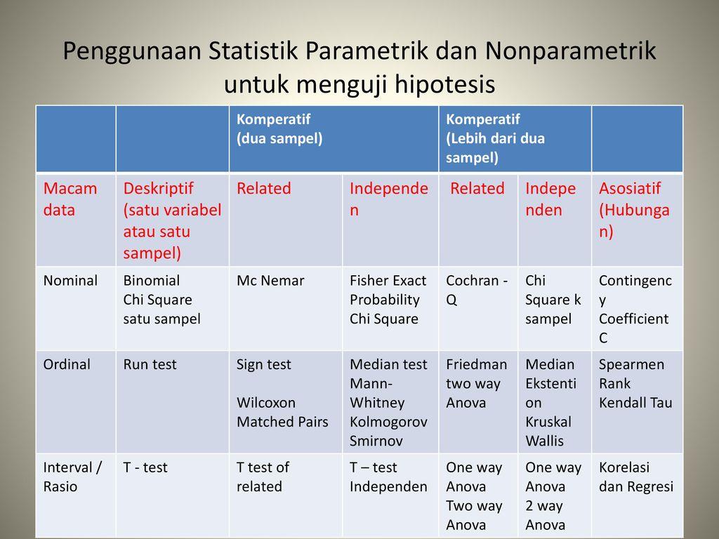 17/01/2014· seringkali pada saat melakukan riset, kita dihadapkan pada metode statistik apa yang cocok untuk penelitian tersebut. Penelitian Dan Statistik Non Parametrik Ppt Download