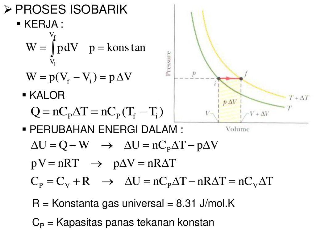 gambar hukum termodinamika proses isobarik