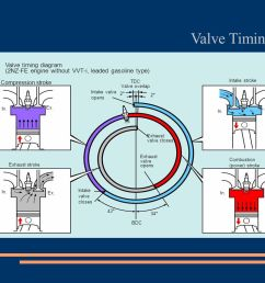 v8 engine valve timing diagram wiring diagram expert v8 engine valve timing diagram [ 1122 x 793 Pixel ]