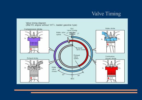 small resolution of v8 engine valve timing diagram wiring diagram expert v8 engine valve timing diagram