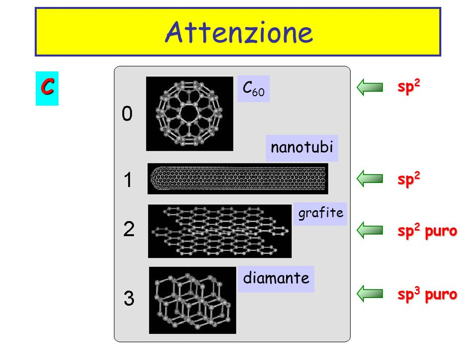 Breve excursus Solidi molecolari Ovvero I legami  ppt video online scaricare