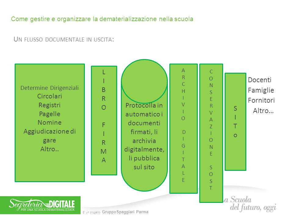 Come gestire e organizzare la dematerializzazione nella scuola  ppt video online scaricare