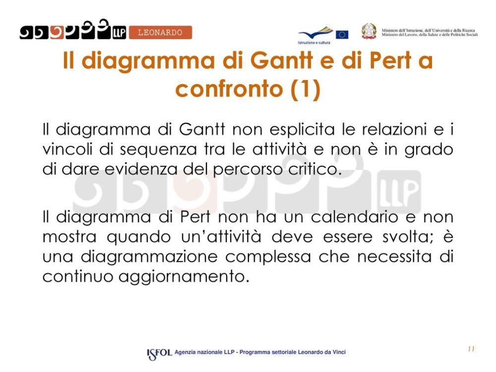 medium resolution of il diagramma di gantt e di pert a confronto 1