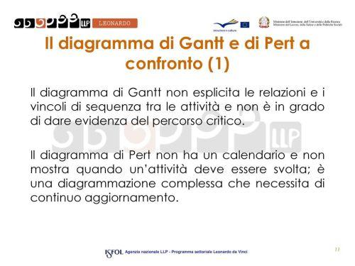 small resolution of il diagramma di gantt e di pert a confronto 1