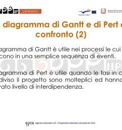 il diagramma di gantt e di pert a confronto 2  [ 1024 x 768 Pixel ]