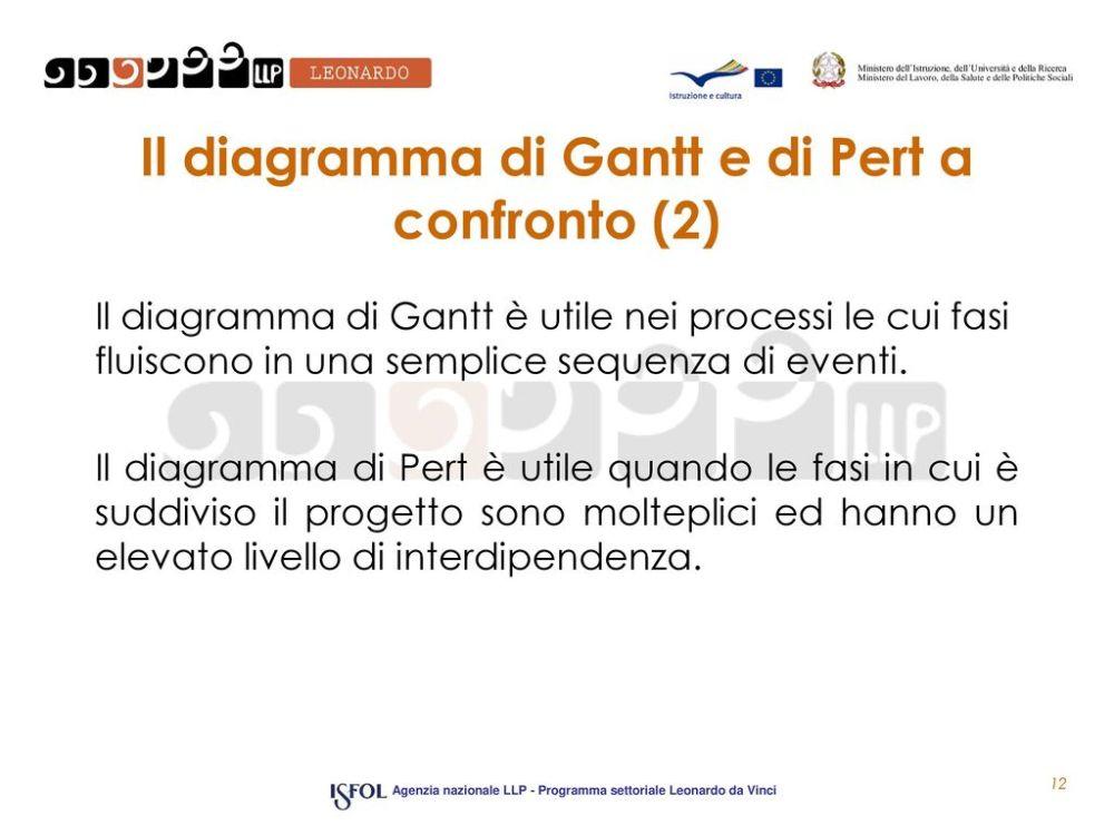 medium resolution of il diagramma di gantt e di pert a confronto 2