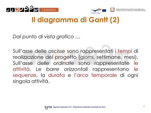 small resolution of il diagramma di gantt 2