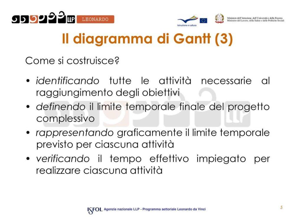medium resolution of il diagramma di gantt 3