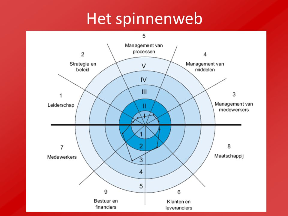 Het INKmanagementmodel  ppt video online download