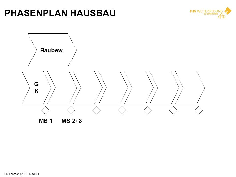 Phasenplan Hausbau Baubew Gk Ms Ms B Pm Lehrgang Modul on Yamaha Blaster Cable Diagram