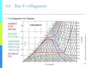 Kapitel 4: Der 2 Hauptsatz der Thermodynamik  ppt video
