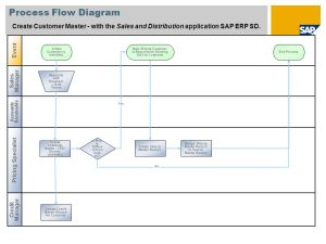 Create Customer Master SAP Best Practices Baseline Package