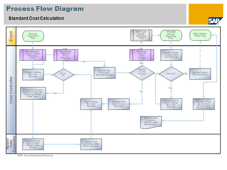 Standard Cost Calculation SAP Best Practices Baseline