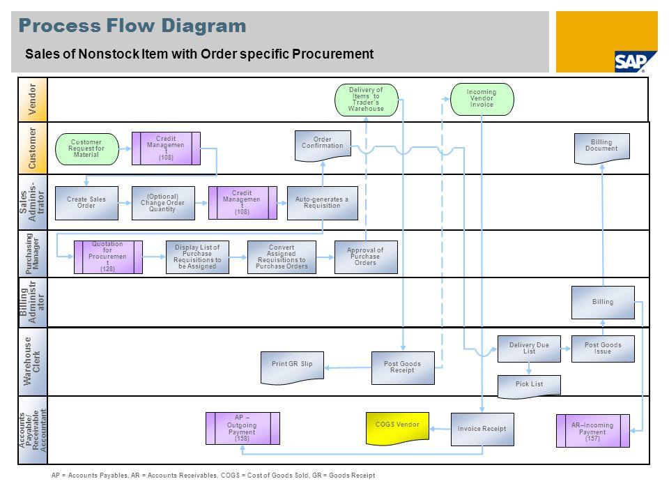 Scenario Overview  1 Purpose and Benefits Purpose Benefits  ppt herunterladen
