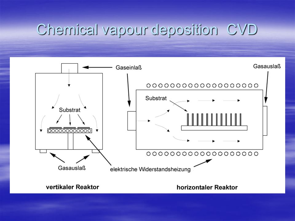 Chemical Vapour Deposition Cvd