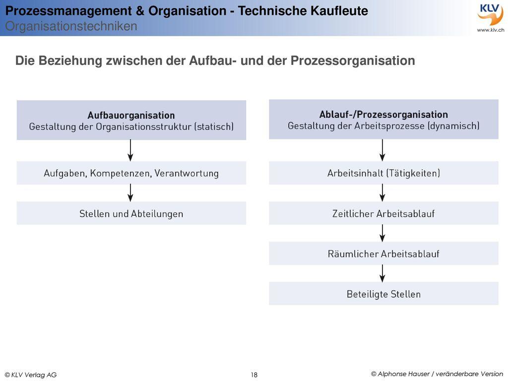 Organisationsgrundlagen