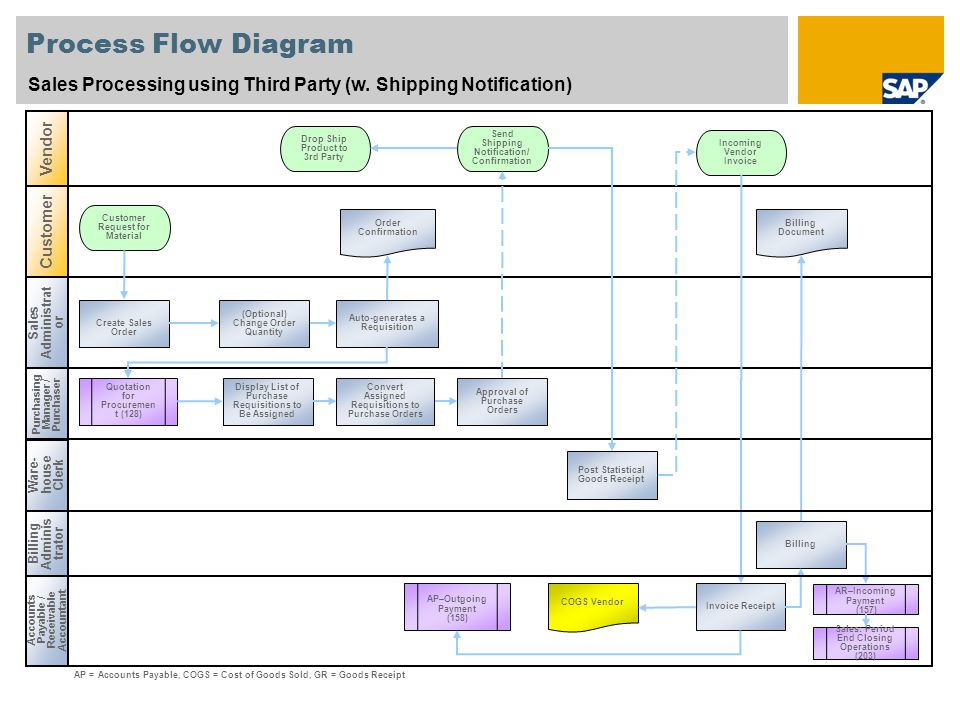 how to create process flow diagram ieee 568b wiring sales processing using third party (w - ppt video online herunterladen