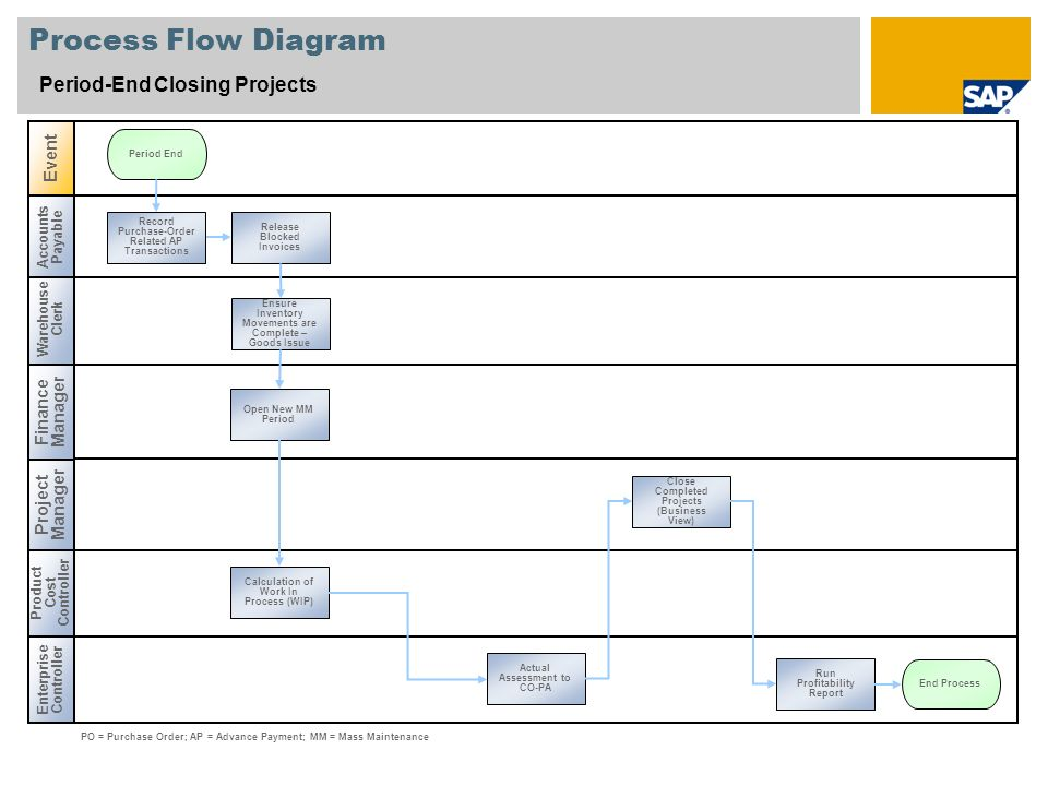 PeriodEnd Closing Projects SAP Best Practices Baseline