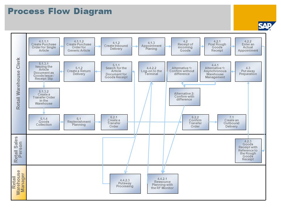 warehouse process flow diagram how to wire a ring main and dc management wm sap best practices for retail us 4