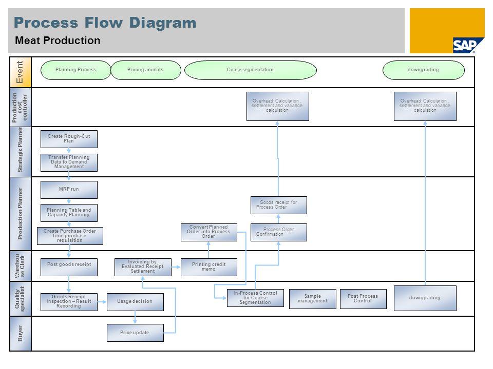 Process Flow Diagram Best Practices | mwb-online co