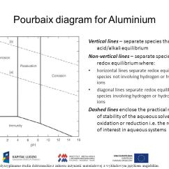 Pourbaix Diagram Of Water And Aluminum Cat6a Plug Wiring Electrochemical Phase Diagrams Ppt Pobierz For Aluminium