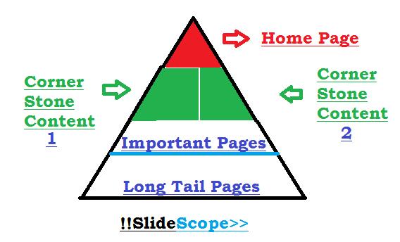 Cornerstone Content articles