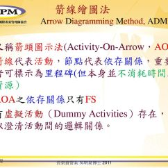 Activity On Arrow Diagram Example Classification Of Plant Kingdom With 專案時間管理 Project Time Management Ppt Download