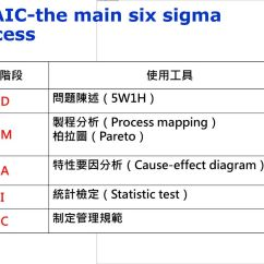 Cause And Effect Diagram Six Sigma Wiring For Thermostat Wires To A Outside Air Conditioner Unit Qcc的基本步驟 Plan 主題選定 計畫擬定 把握現況 設定目標 研究解析 擬定對策 Do 實施檢討 Check