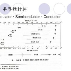 Energy Band Diagram For Conductors Insulators And Semiconductors Anterior Posterior Skeleton 基礎半導體物理 Bands Carrier Concentration In Thermal