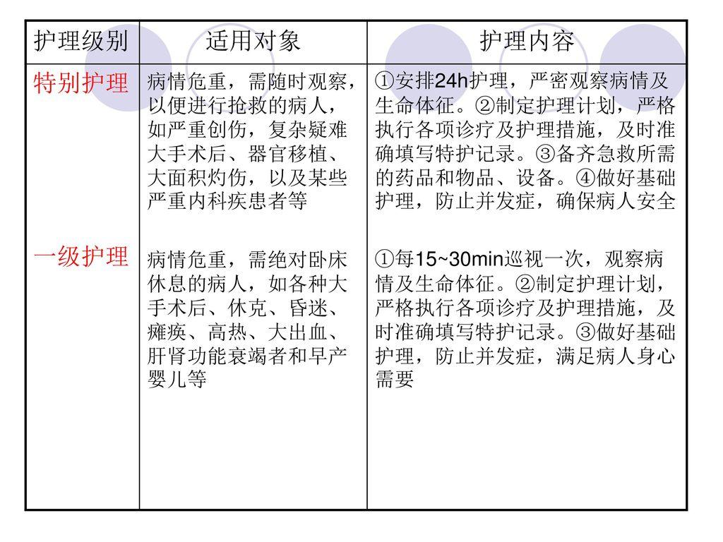 第三章 病人入院和出院的护理 (Nursing of the patients at admission and