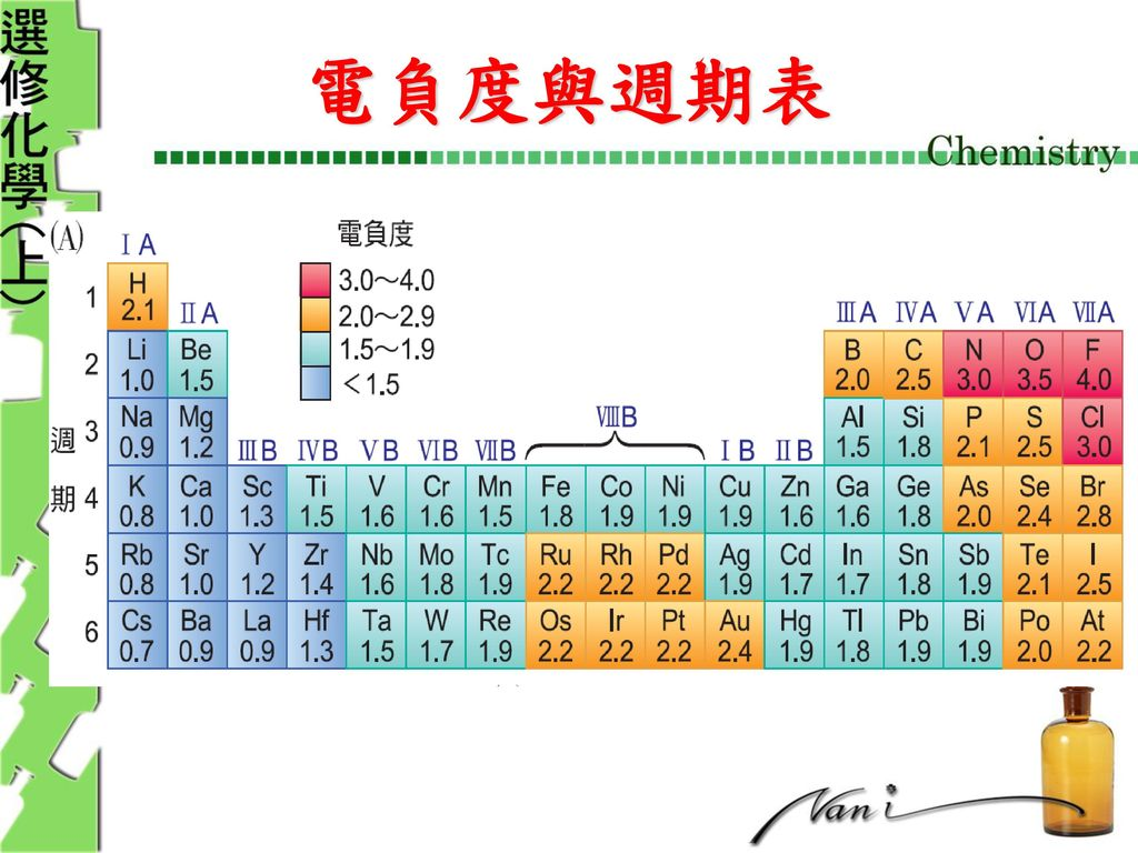 Chapter 1 元素的性質與分子的結構. - ppt download